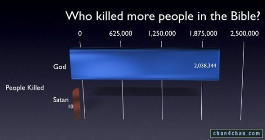 Who Killed More People in the Bible, God or Satan?