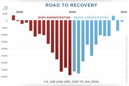 Obama Job Loss Graph