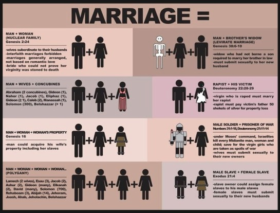 How the Bible Defines Marriage, Chart of Traditional Biblical Marriage
