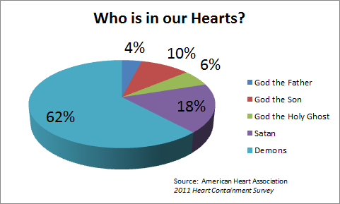 Who Is Living In Our Hearts? (Graph), God the Father, God the Son, God the Holy Ghost, Satan, Demons
